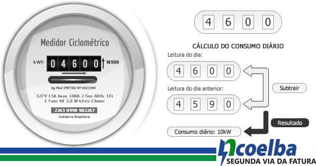 Aprenda a ler seu medidor de energia Ciclométrico