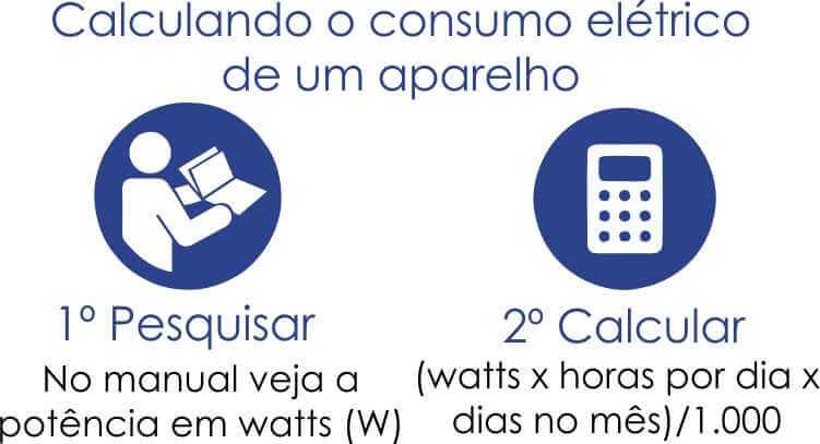 Calculando o consumo elétrico de um aparelho